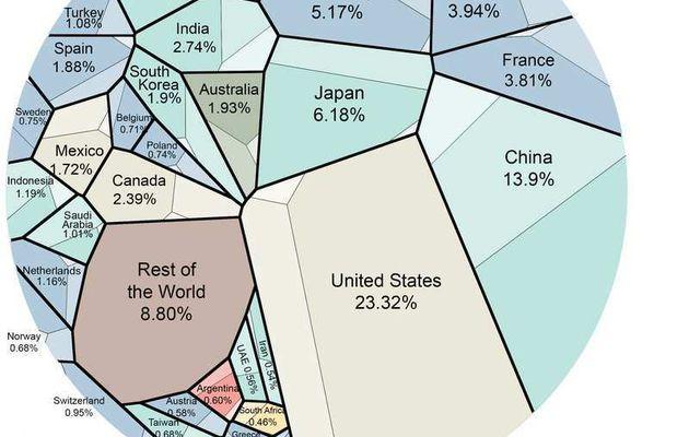 Vous n'avez jamais vu l'économie mondiale comme ça
