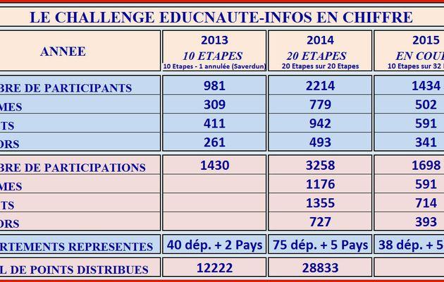 Déjà 1434 participants au 3 ème Challenge EDUCNAUTE-INFOS ! Classements généraux et intermédiaires après les 10 étapes