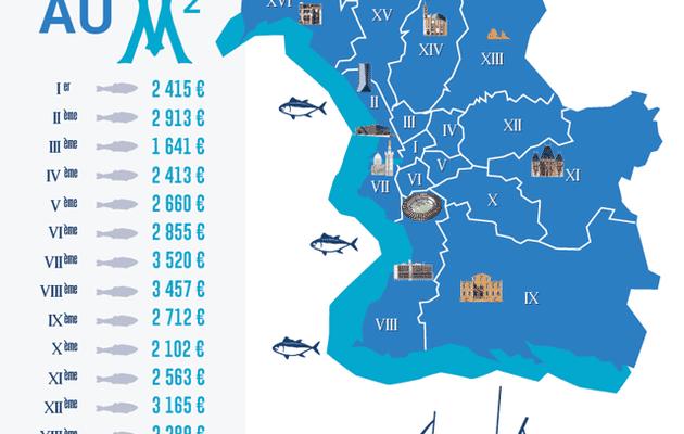 Baromètre des prix de l'immobilier à Marseille