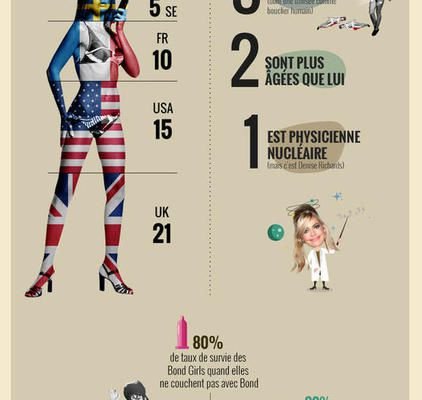 les James Bond Girls en une infographie