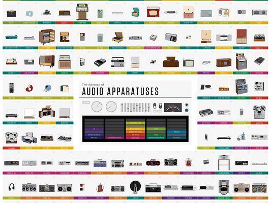 histoire des appareils audios
