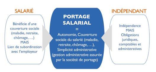 Le portage salarial... et de 4 :)