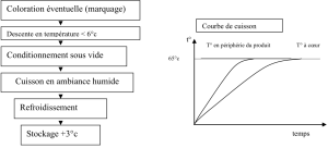 Tableau de Cuisson Basse Temperature