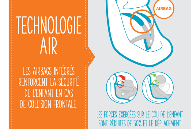Technologie AIR avec le AxissFix AIR de Bébé Confort : 50% plus sûr !
