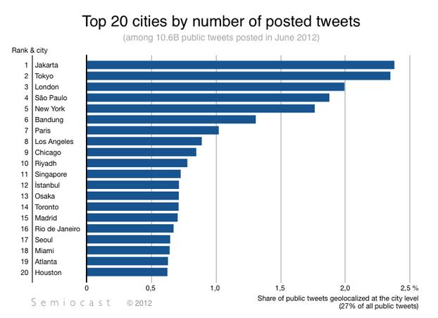 Les 20 villes qui tweetent le plus