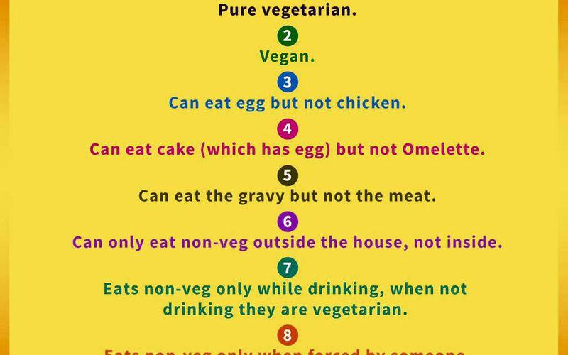 Etre végétarien en Inde