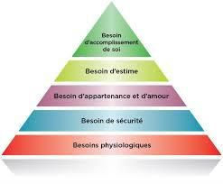 LES BESOINS DE L'ENFANT SELON LA PYRAMIDE DE MASLOW