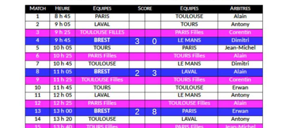 Résultats au Tournoi amical organisé par le CS AVH Touraine