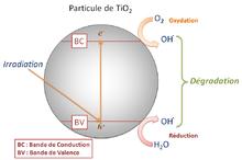 photocatalyse
