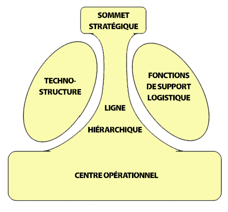 Schéma de la structure organisationnelle de Mintzberg