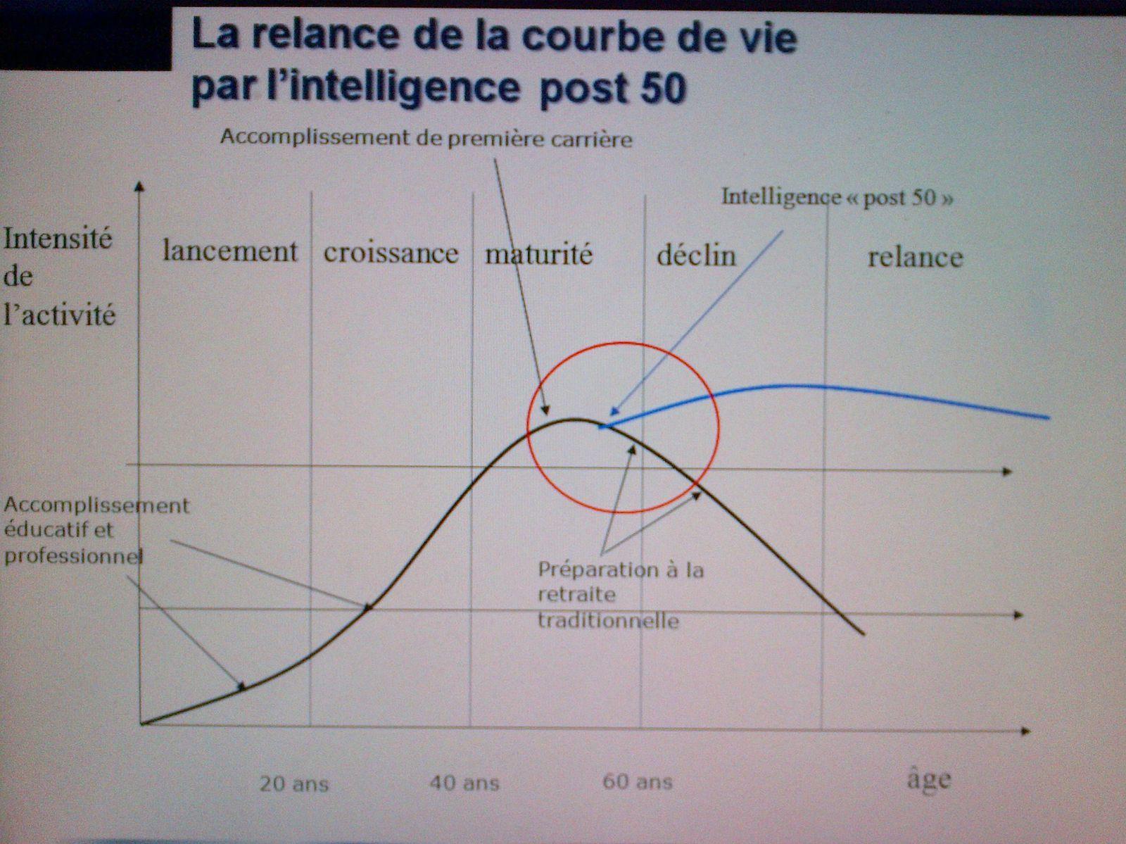 Le triple effet de la relance POST 50 de la courbe de vie