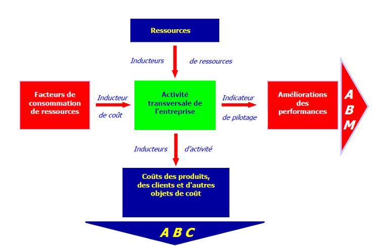 ANALYSE ET MANAGEMENT DE COUTS PAR ACTIVITES - ABC / ABM - POUR L'ANALYSE DE LA VALEUR DES EFFETS DE LA CRISE COVID