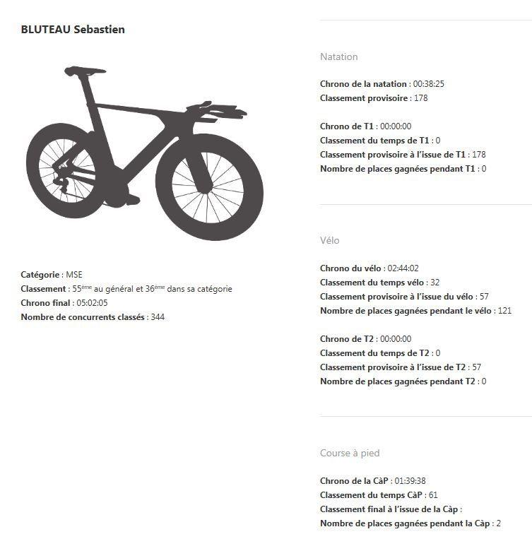 Résultat de Sébastien Bluteau à l'IronBreizh du 24 juillet dernier.