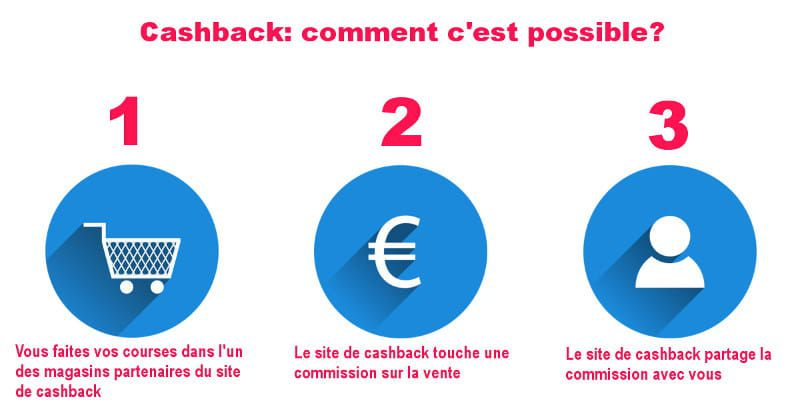 Cashback : faire des économies en shoppant [#CapitalKoala #Igraal #Poulpeo]!
