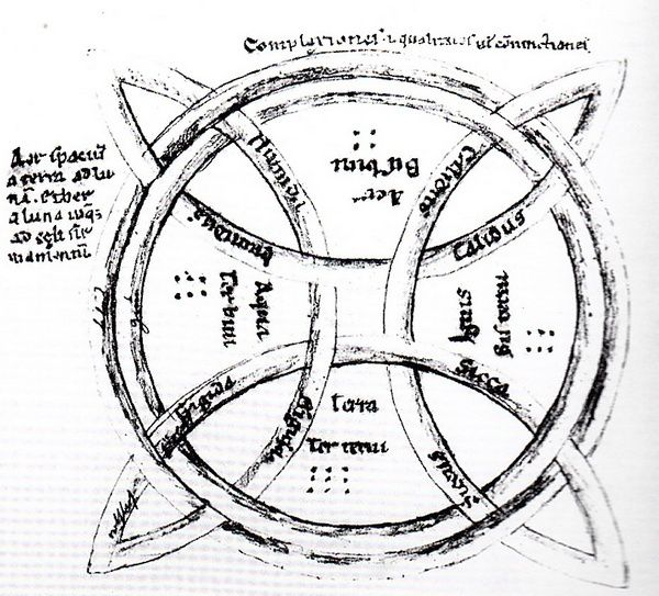 Le Zodiaque d'Herrade de Landsberg, Hortus Deliciarum