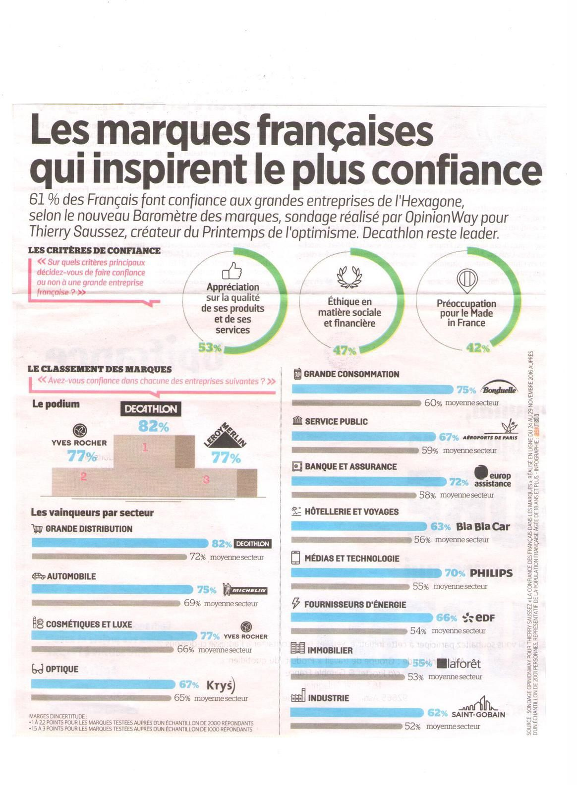 Vus et lus dans le Parisien Eco du 23 janvier 2017, et Le Parisien Magazine du 24 mars 2017