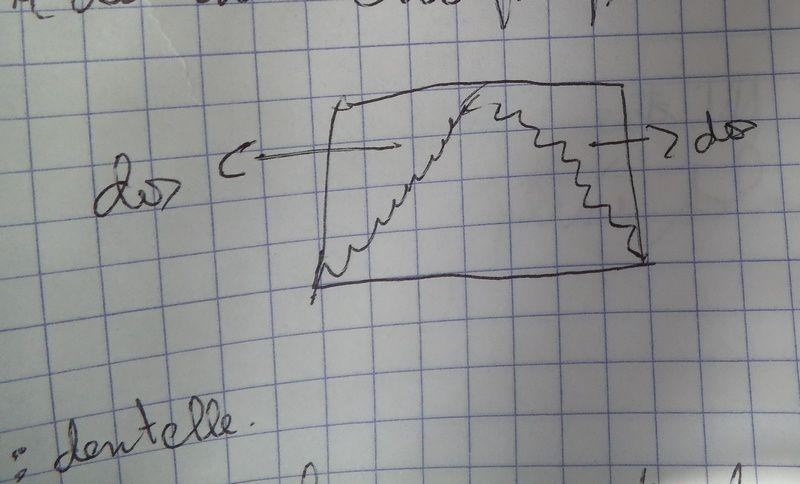Les lignes ondulées représentent la dentelle ; le dos est de part et d'autre de cette dentelle