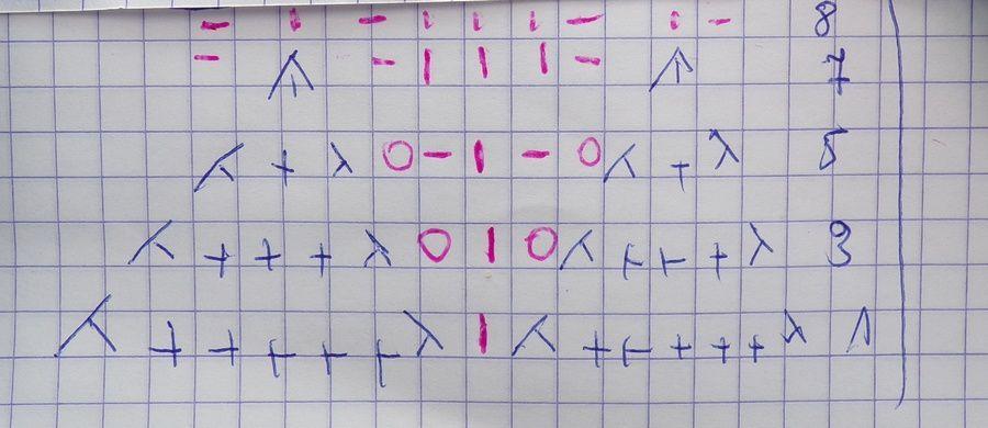 attention sur le diagramme seuls les rangs endroit sont écrits ;sur l'envers les mailles se tricotent comme elles se présentent