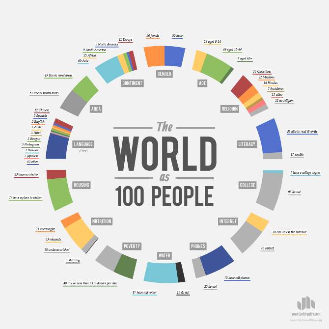 As if there was 100 people in the world