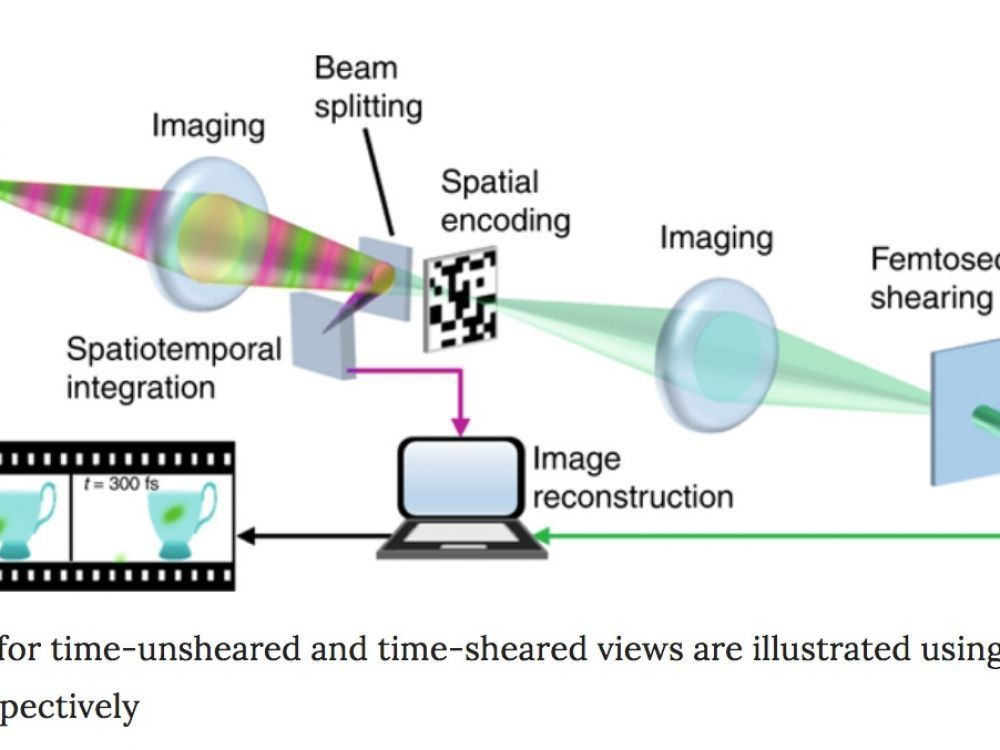 !!! A Camera That Is Faster Than Light !!! 10.000 Billion Images per second