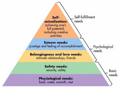 Soins palliatifs en phase terminale : saper la base de la pyramide de Maslow
