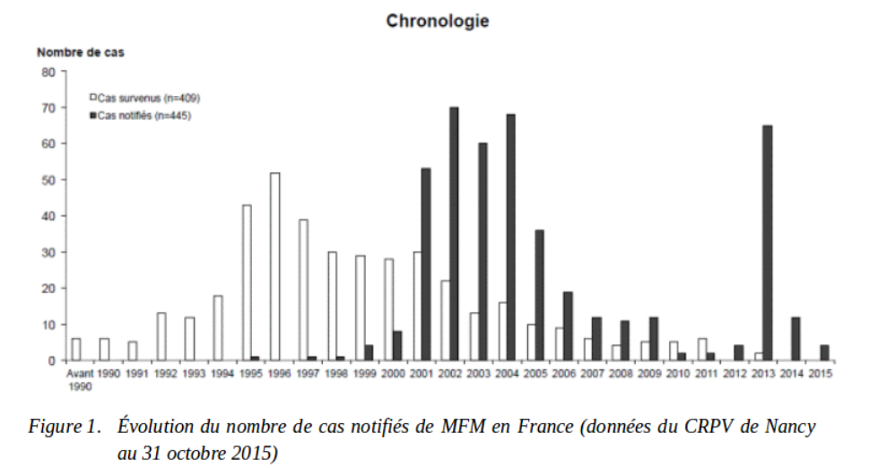 Cases of «MMF» according to the reporting («cas notifiés») and onset dates («cas survenus»),  Excerpt from the report of the Académie Nationale de Pharmacie.