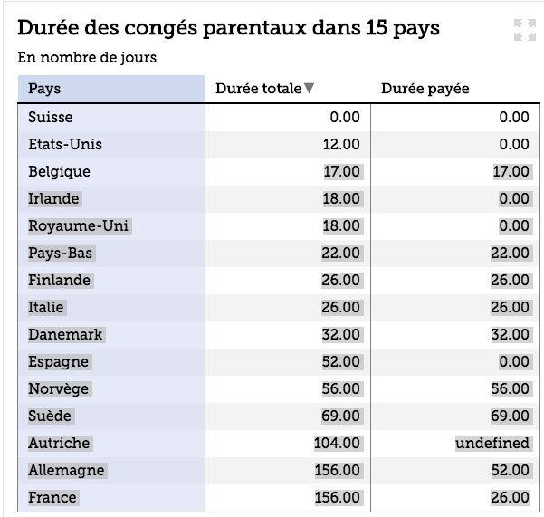 La France offre globalement les meilleures prestations sociales en Europe. Ben oui pauvre inculte de gilets jaunes