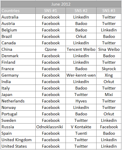 social_networks_countries