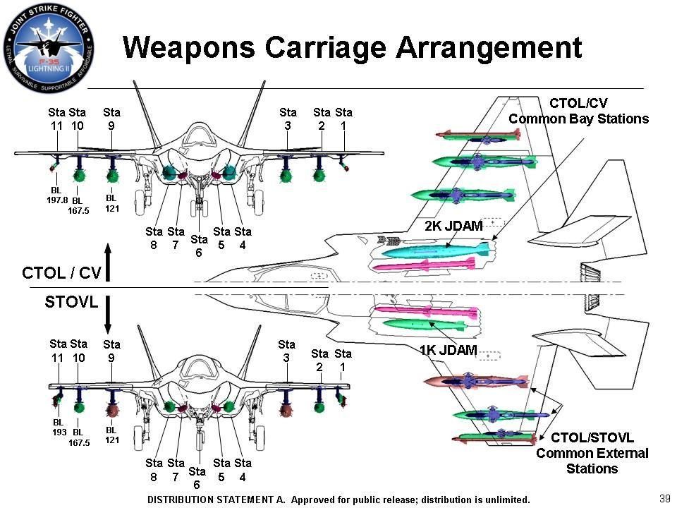 F-35 Story