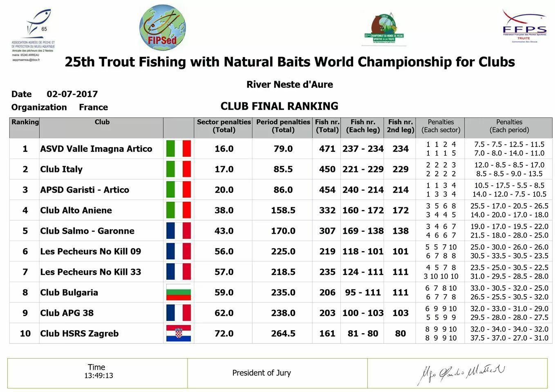 Les résultats de la compétition : les italiens sont vraiment imbattables !
