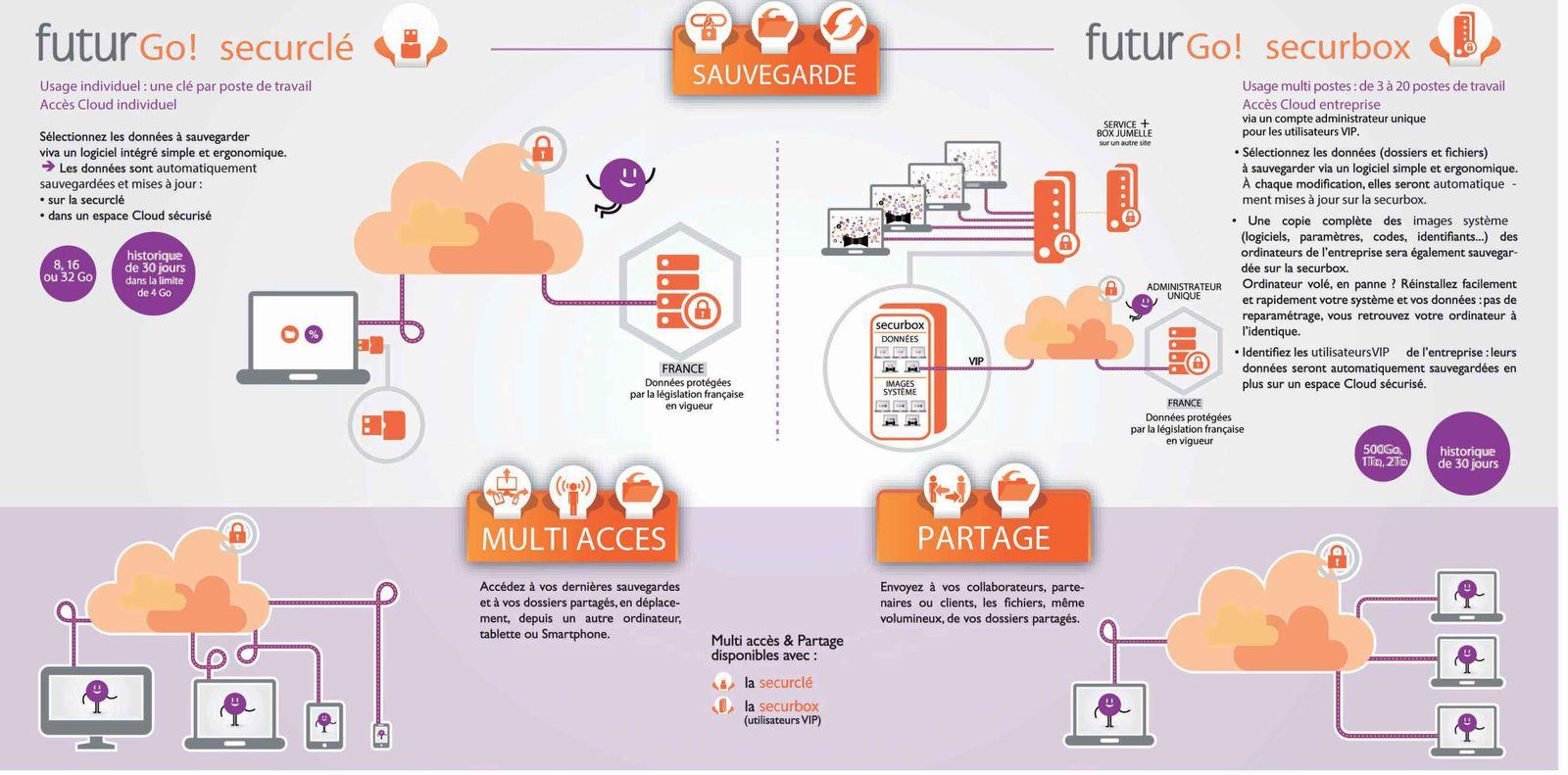 Le cloud selon futur telecom. C'est quoi ! Futur Go !