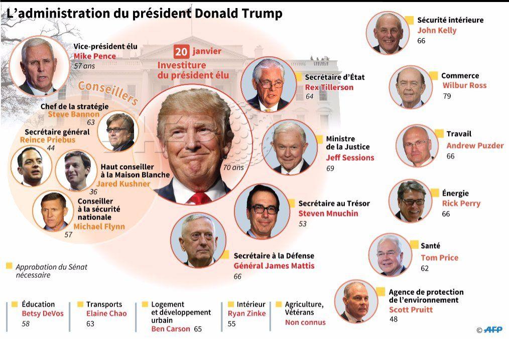 La bande à Trump