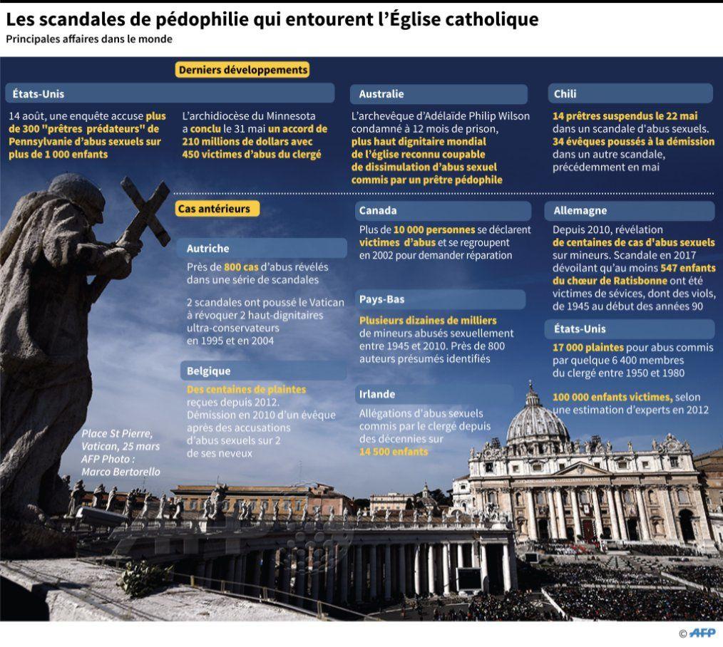PENNSYLVANIE : le Vatican était au courant depuis 1963