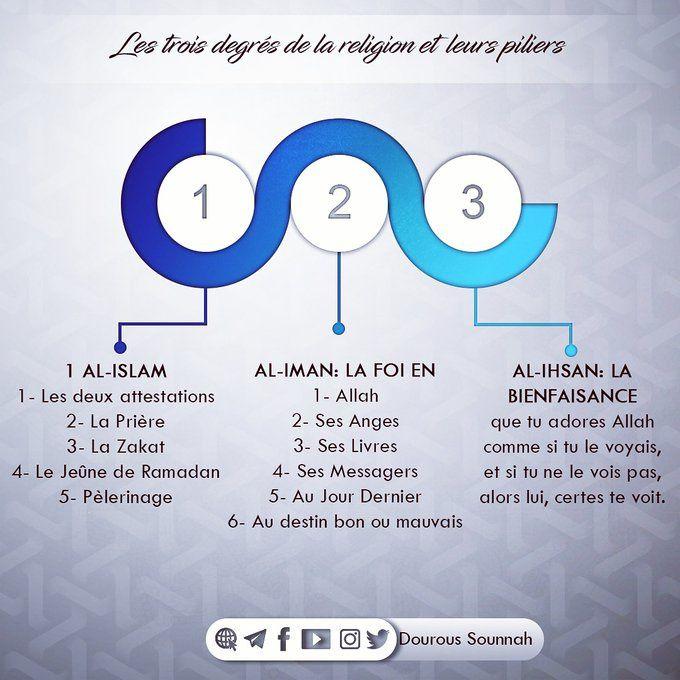 Les trois degrés de la religion et leurs piliers