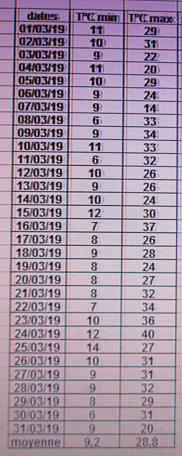 températures de mars 2019 dans les PO