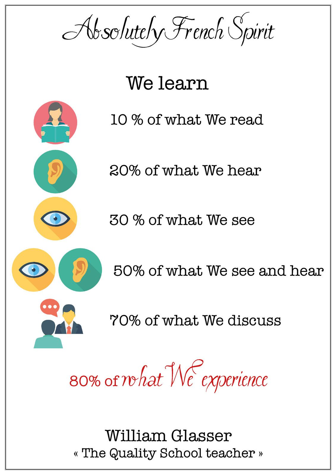 learning by doing, memorization, learn, how to learn better, levels of learning, learn better, study, best way to learn, william glasser, quality school