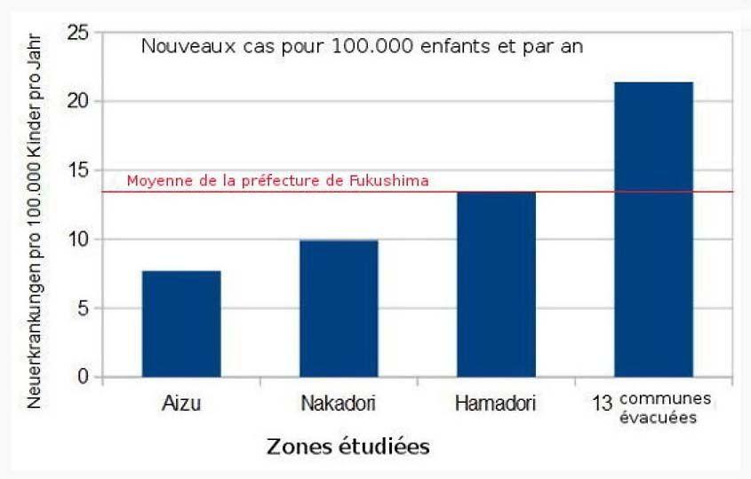 Comparaison de cas de cancer de la thyroïde pour les enfants de Fukushima