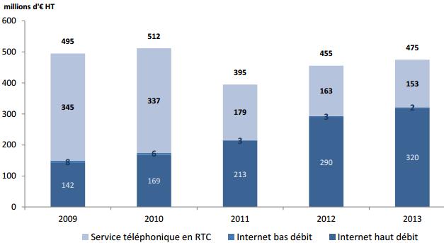 Outre-Mer (2013) : Revenu des opérateurs sur les accès fixes (Internet & RTC)
