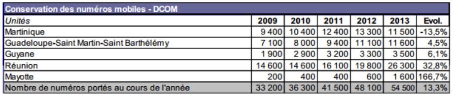 Outre-Mer : Conservation des numéros mobiles (2013)