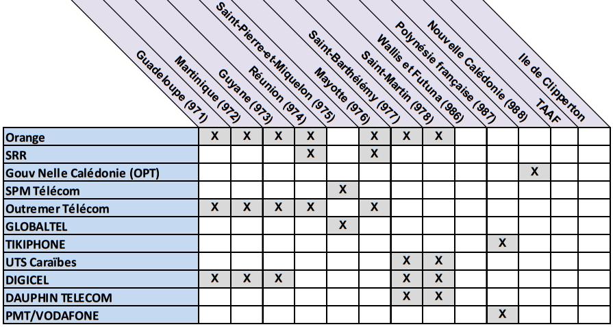 Liste des opérateurs mobiles Outre-Mer