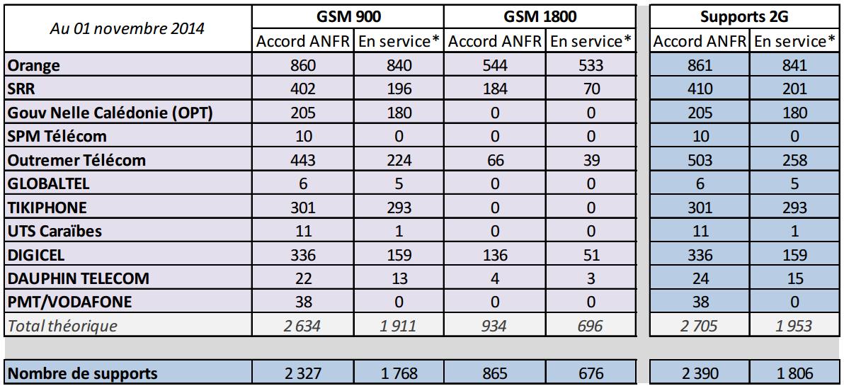 Outre-Mer : Observatoire du déploiement des réseaux mobiles 2G/3G