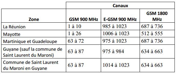 Guyane : Modifications des fréquences GSM 900 MHz et 1800 MHz pour Outremer Telecom