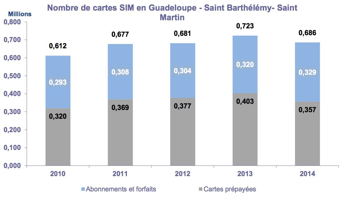 Nombre de cartes SIM en Guadeloupe - Saint Barthélémy- Saint Martin [2014]