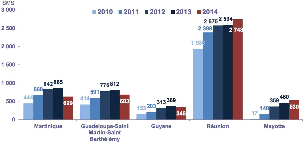 Outre-Mer : Volume de SMS envoyés [2014]