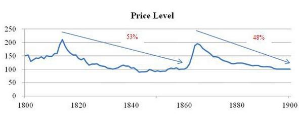 Faut-il vraiment avoir peur de la déflation ?
