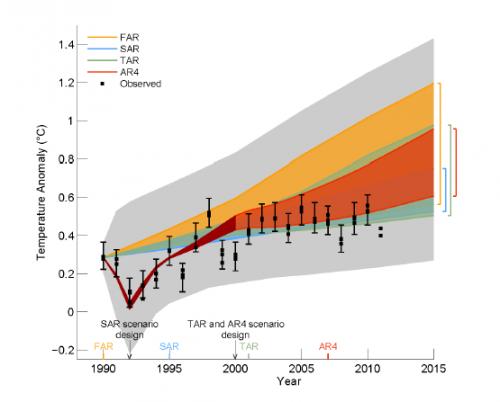 Les prévisions des modèles GIEC (gris, orange, vert, marron, vert et gris) contre les réalités (min et maxi en noir) CHERCHEZ L'ERREUR