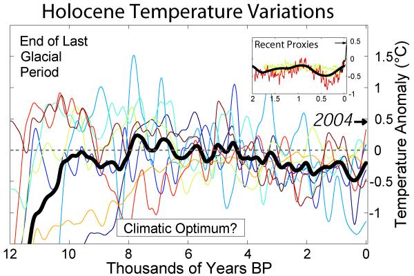 L'image présente un lissage plus nuancé, selon les périodes. On voit la même tendance globale vers un refroidissement.