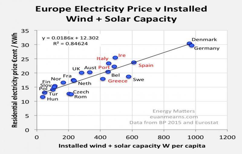 Figure 3 : Les prix du Kw/h comparés aux installations Vent + Solaire
