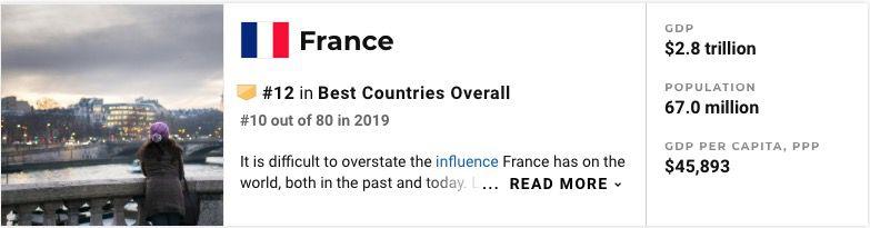 France est 12 ème et Allemagne est 4ème derrière la Suisse qui est 1ère