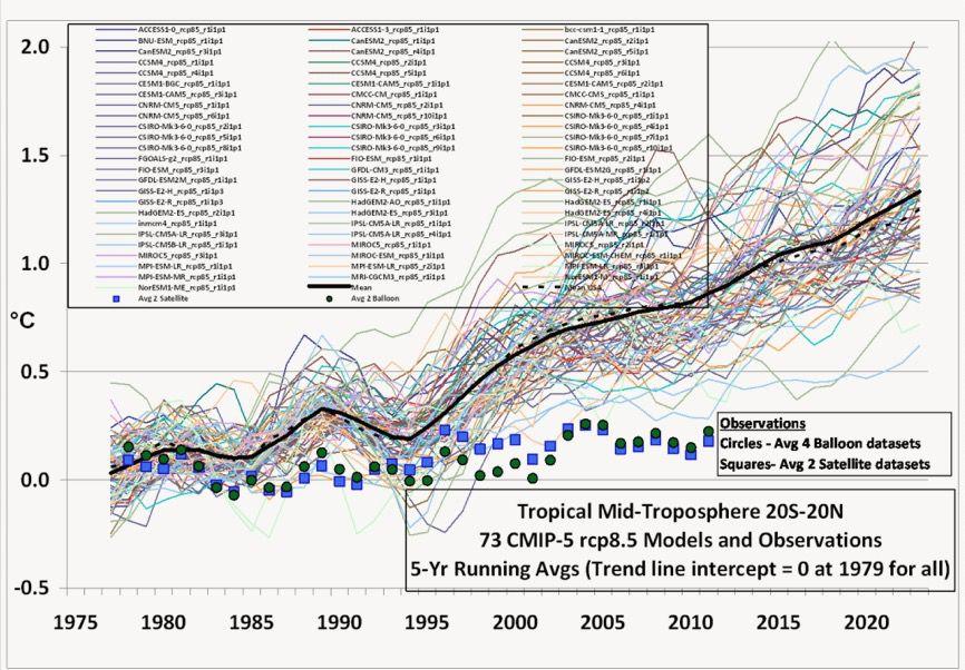 Les modèles de prévisions ne sont pas des modèles d'exactitudes !